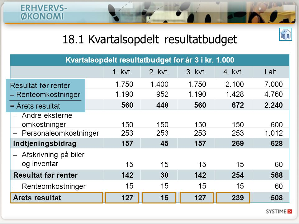 18.1 Kvartalsopdelt resultatbudget