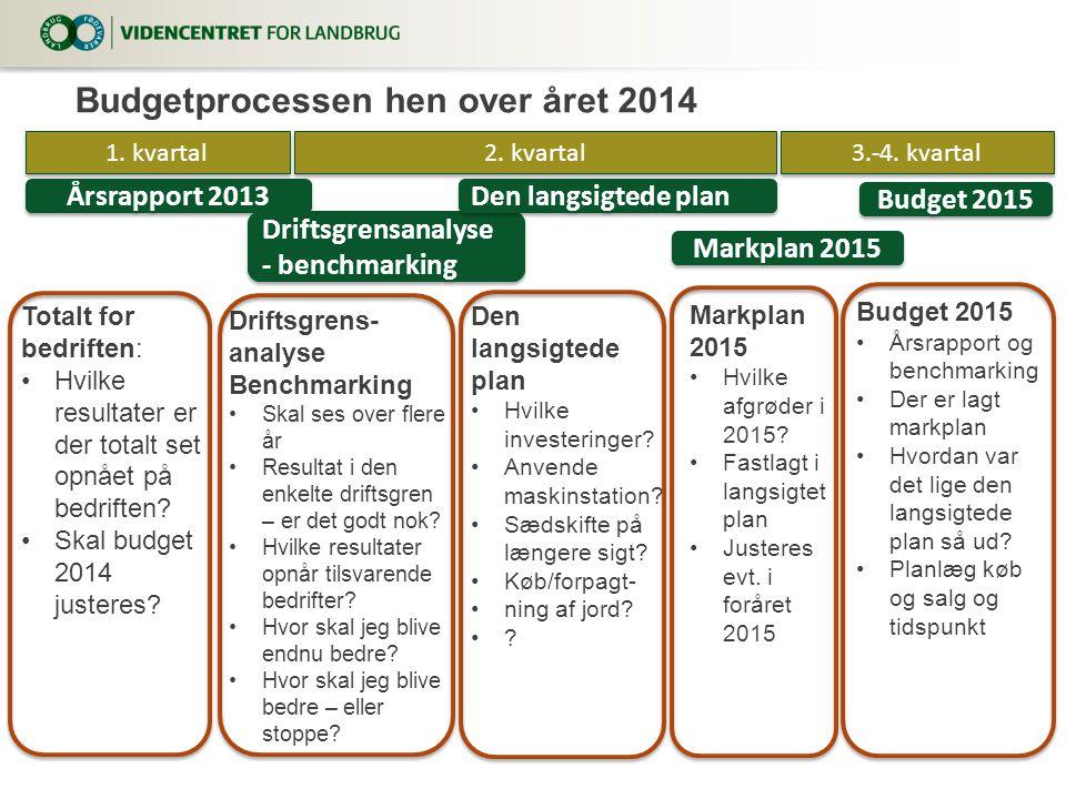 Budgetprocessen hen over året 2014