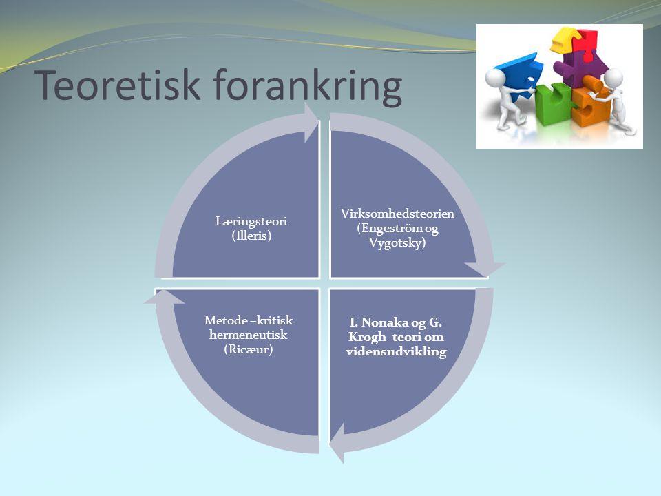 I. Nonaka og G. Krogh teori om vidensudvikling