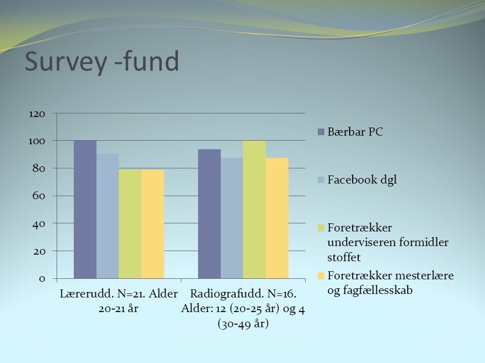 Survey -fund