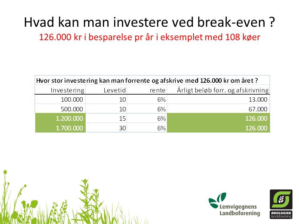 Hvad kan man investere ved break-even. 126