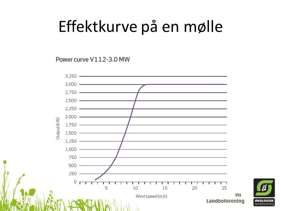Effektkurve på en mølle