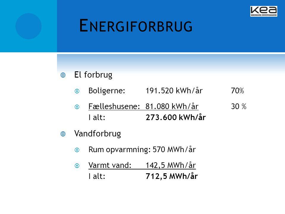 Energiforbrug El forbrug Vandforbrug Boligerne: 191.520 kWh/år 70%