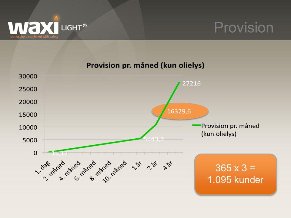 Provision ® 365 x 3 = 1.095 kunder