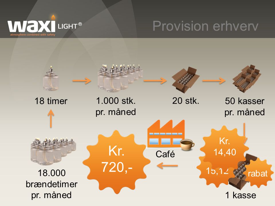 Provision erhverv Kr. 720,- 1.000 stk. pr. måned 18 timer 50 kasser