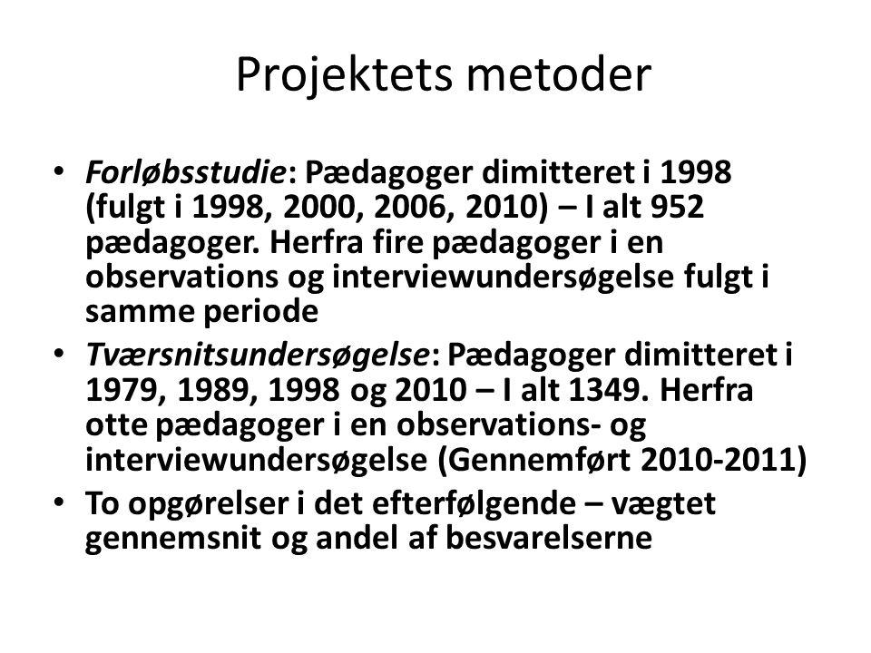 Projektets metoder
