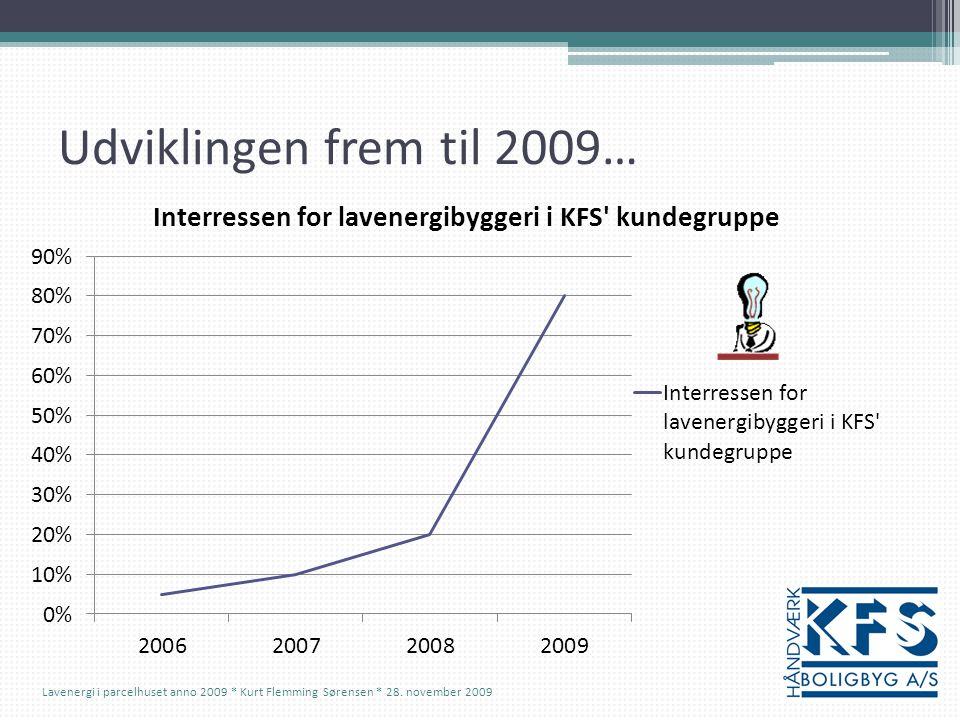 Udviklingen frem til 2009… Lavenergi i parcelhuset anno 2009 * Kurt Flemming Sørensen * 28.
