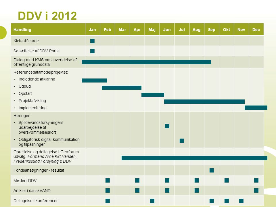 DDV i 2012  Handling Jan Feb Mar Apr Maj Jun Jul Aug Sep Okt Nov Dec