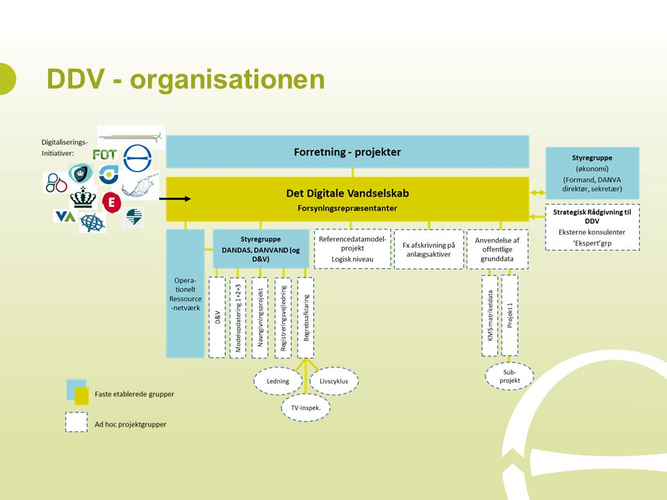 DDV - organisationen
