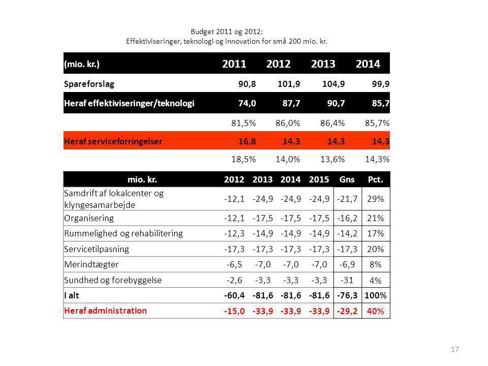 Budget 2011 og 2012: Effektiviseringer, teknologi og innovation for små 200 mio. kr.