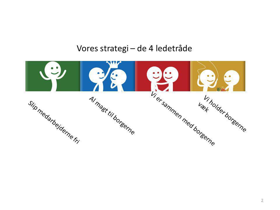Vores strategi – de 4 ledetråde