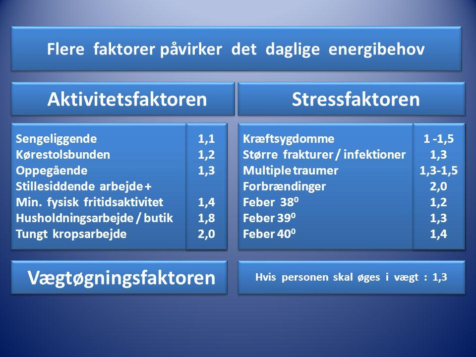 Aktivitetsfaktoren Stressfaktoren Vægtøgningsfaktoren