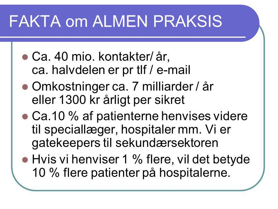 FAKTA om ALMEN PRAKSIS Ca. 40 mio. kontakter/ år, ca. halvdelen er pr tlf / e-mail.