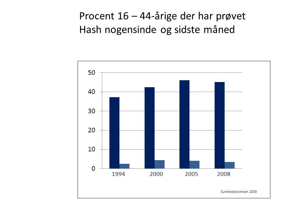 Procent 16 – 44-årige der har prøvet Hash nogensinde og sidste måned
