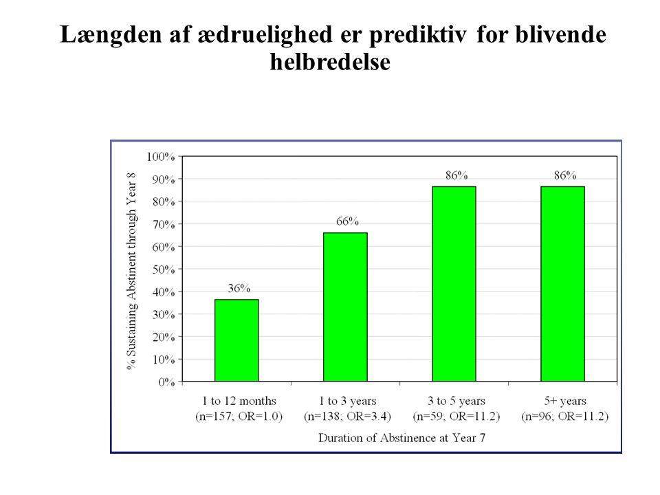 Længden af ædruelighed er prediktiv for blivende helbredelse