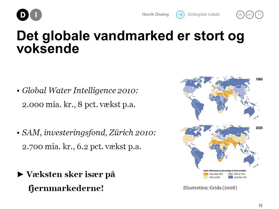 Det globale vandmarked er stort og voksende