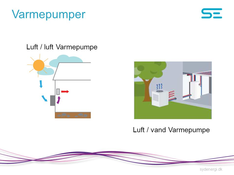 Varmepumper Luft / luft Varmepumpe Luft / vand Varmepumpe