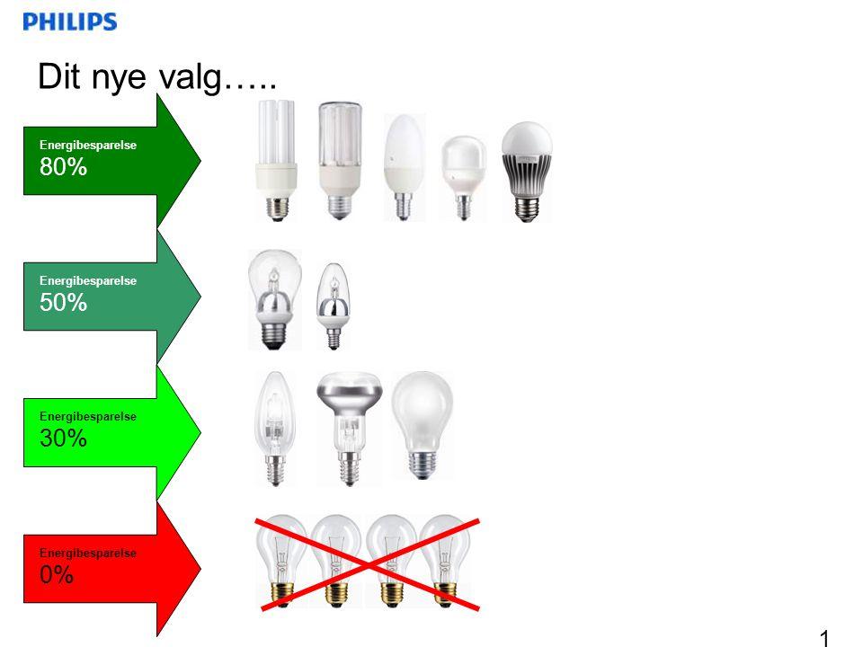 Dit nye valg….. 80% 50% 30% 0% Energibesparelse Energibesparelse