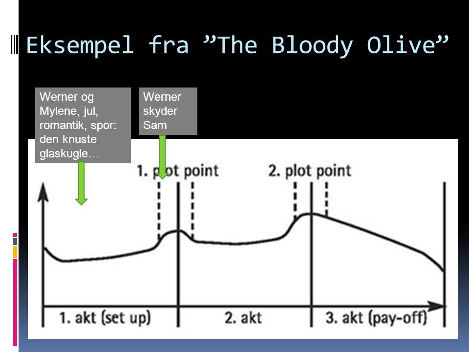 Eksempel fra The Bloody Olive