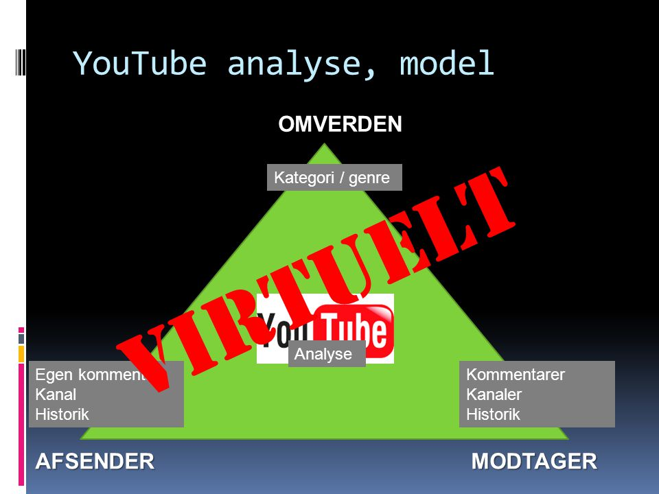 VIRTUELT YouTube analyse, model OMVERDEN AFSENDER MODTAGER
