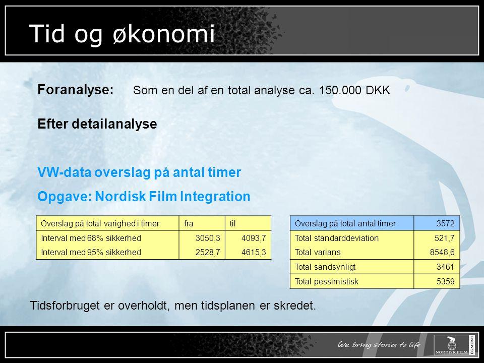 Tid og økonomi Foranalyse: Som en del af en total analyse ca. 150.000 DKK. Efter detailanalyse.