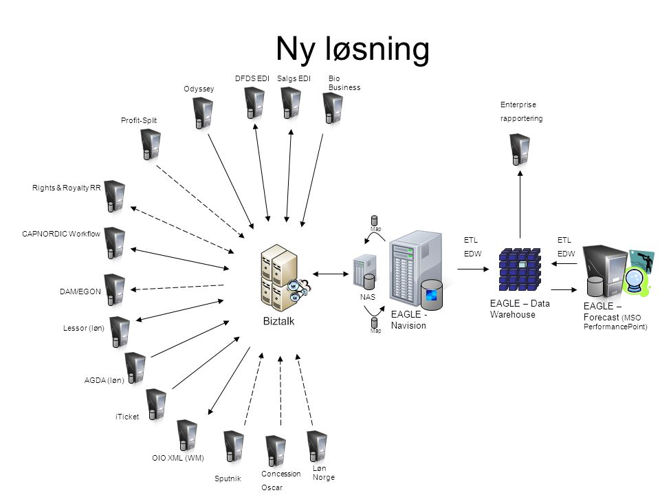 Ny løsning EAGLE – Data Warehouse