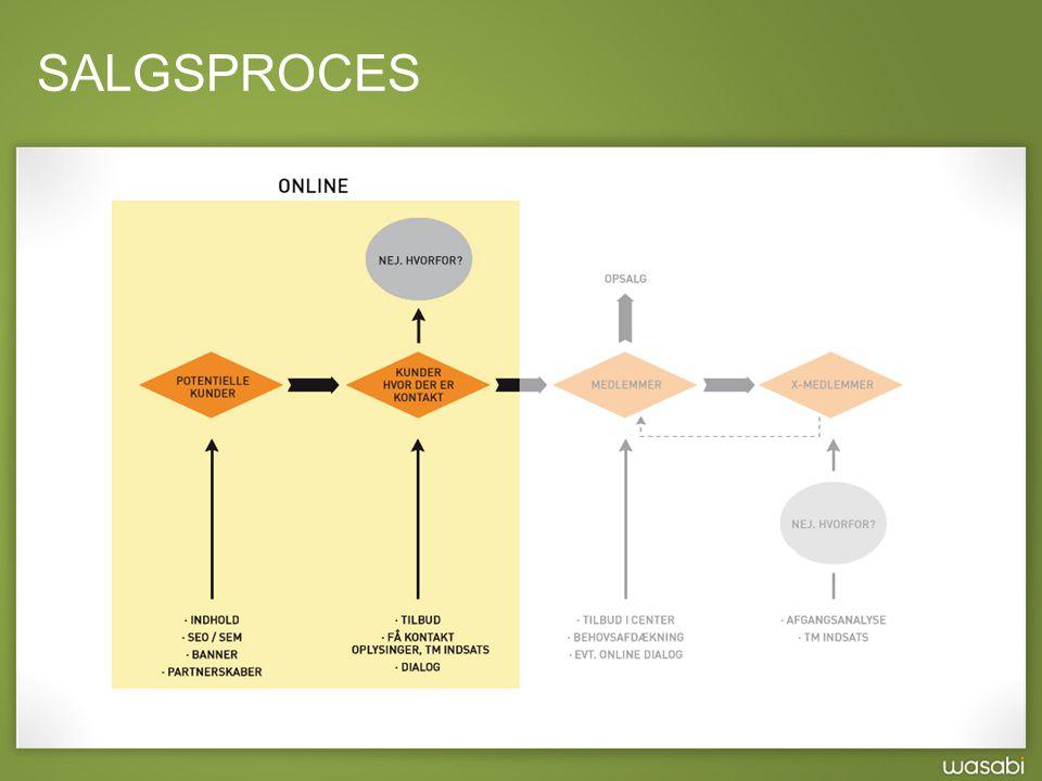 SALGSPROCES WASABI Målet er at opbygge markeder