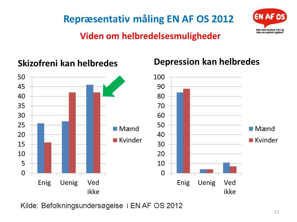 Repræsentativ måling EN AF OS 2012 Viden om helbredelsesmuligheder