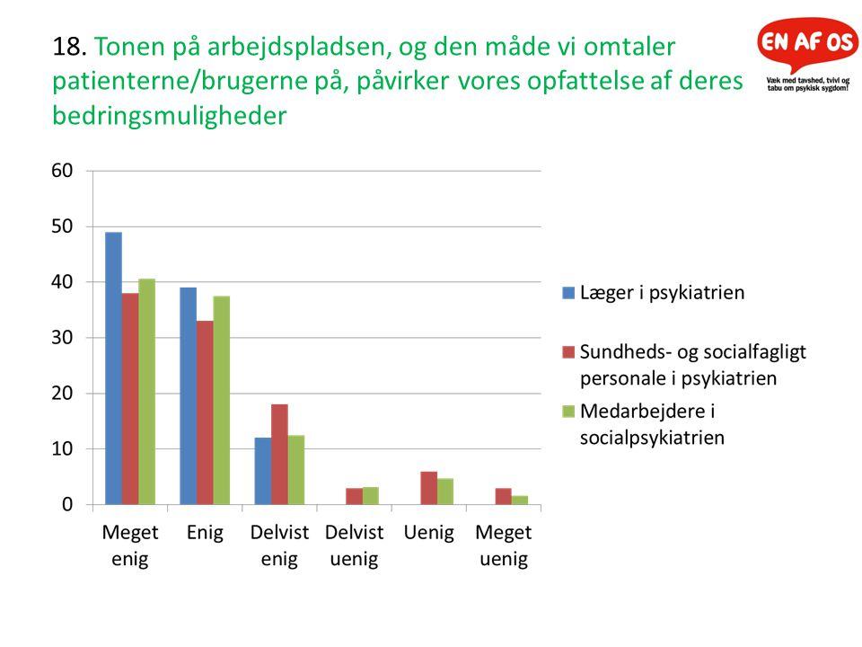 18. Tonen på arbejdspladsen, og den måde vi omtaler patienterne/brugerne på, påvirker vores opfattelse af deres bedringsmuligheder