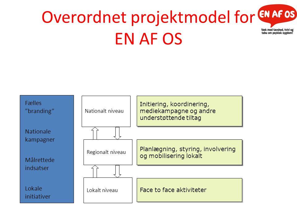 Overordnet projektmodel for EN AF OS