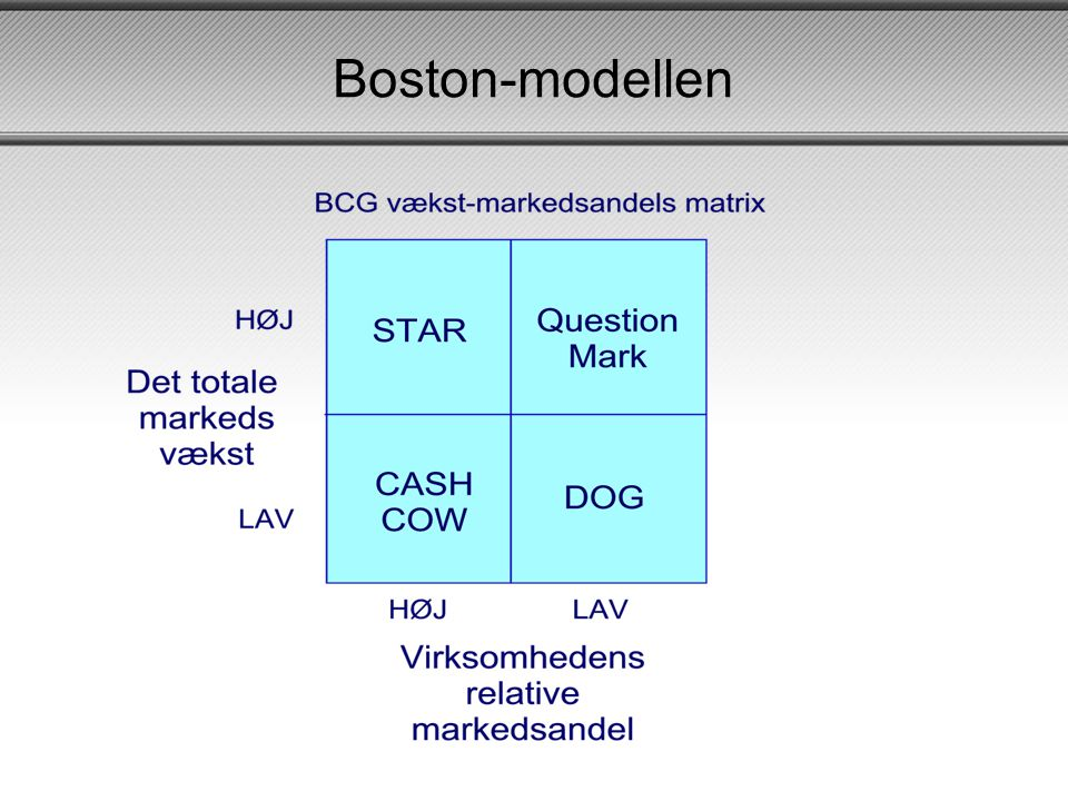 Boston-modellen