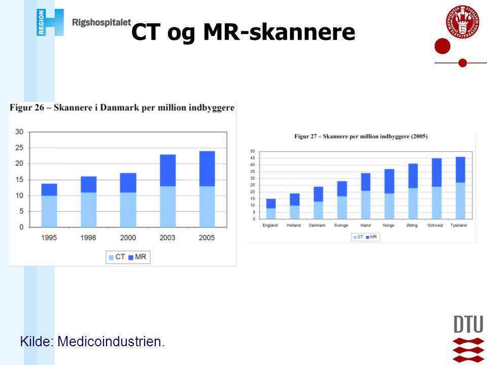 CT og MR-skannere Kilde: Medicoindustrien.