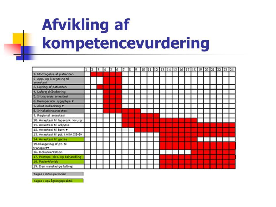 Afvikling af kompetencevurdering