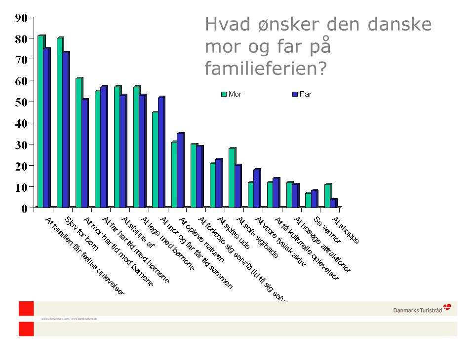 Hvad ønsker den danske mor og far på familieferien