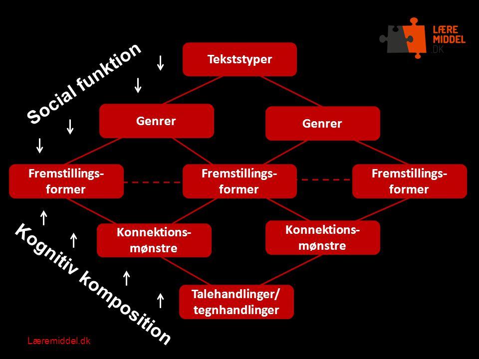 Social funktion Kognitiv komposition Tekststyper Genrer Genrer