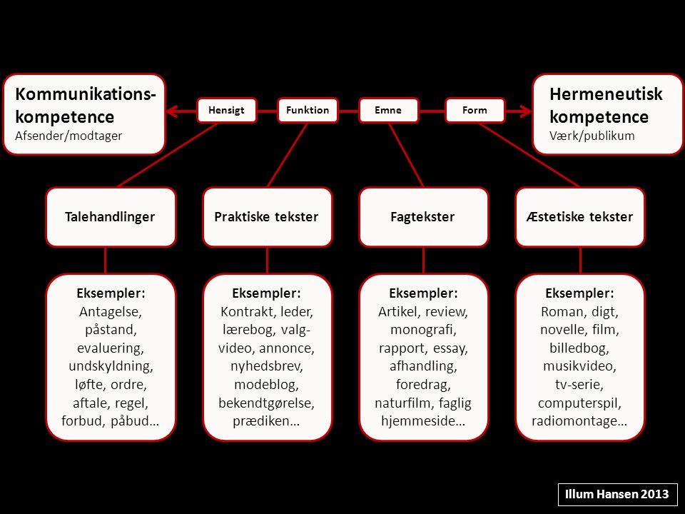 Kommunikations-kompetence Hermeneutisk kompetence