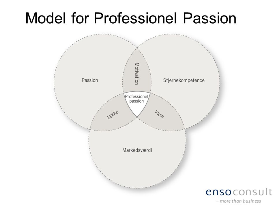 Model for Professionel Passion