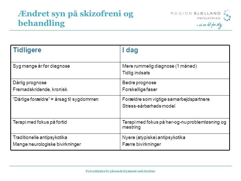 Pårørendeundervisning – I Psykoedukation til patienter med skizofreni - ppt download