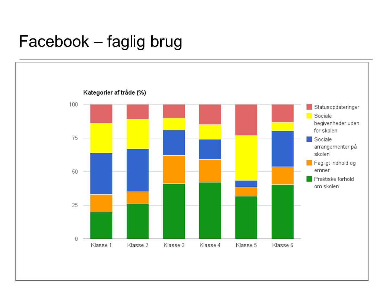 Facebook – faglig brug JA Fordelingen mellem de forskellige kategorier