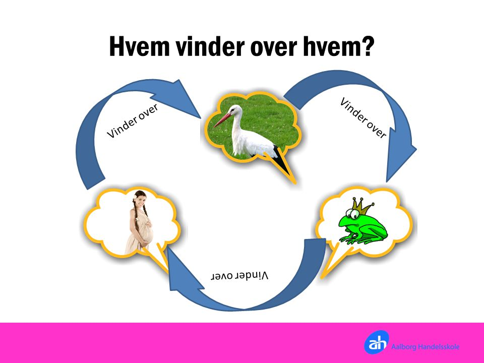 Hvem vinder over hvem Vinder over Vinder over Vinder over