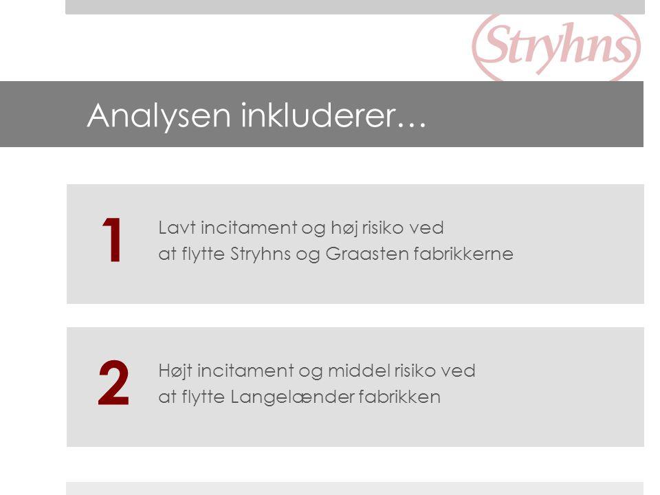 1 2 Analysen inkluderer… Lavt incitament og høj risiko ved