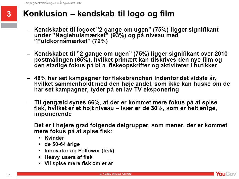 Konklusion – kendskab til logo og film