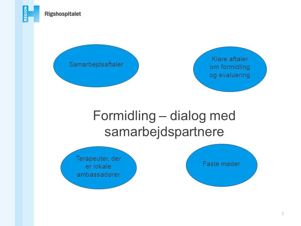Formidling – dialog med samarbejdspartnere