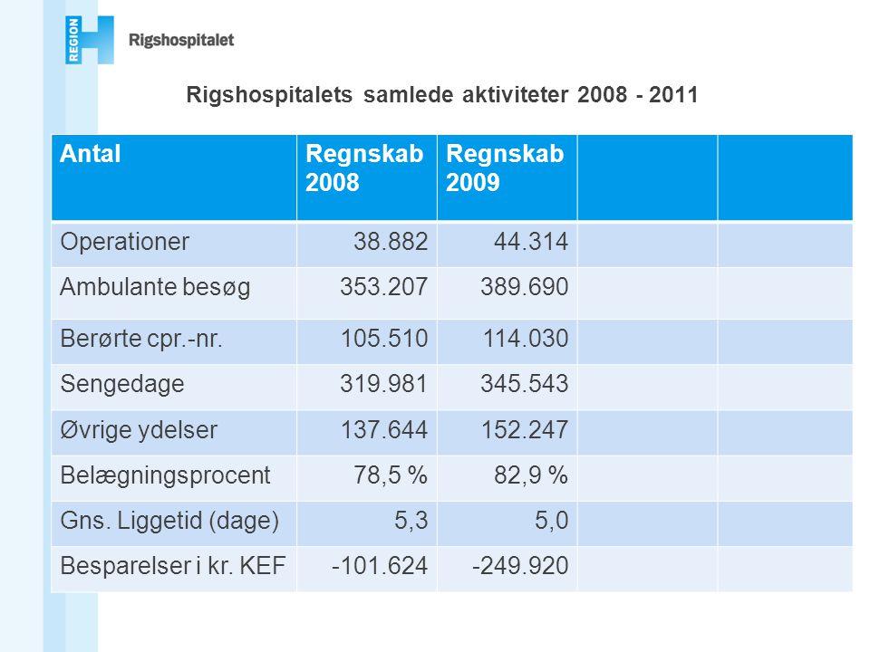 Rigshospitalets samlede aktiviteter 2008 - 2011