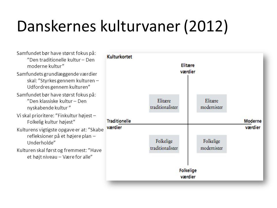 Danskernes kulturvaner (2012)