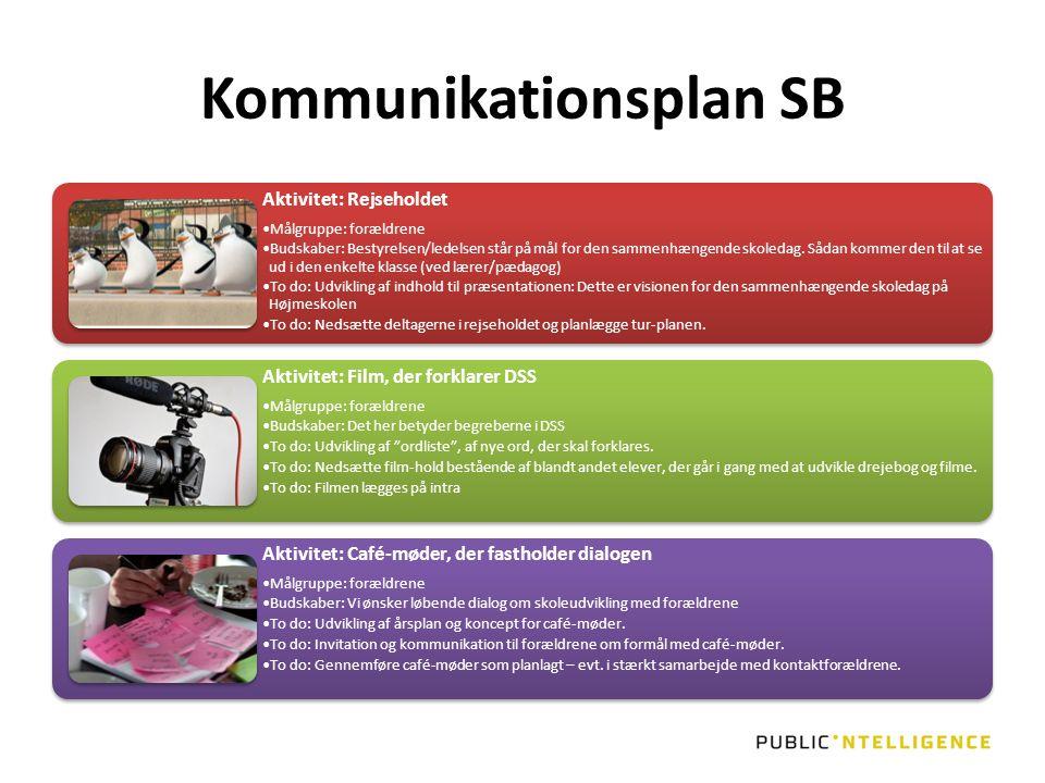 Kommunikationsplan SB