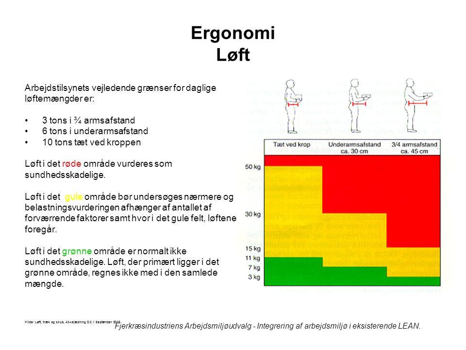 Ergonomi Løft Arbejdstilsynets vejledende grænser for daglige
