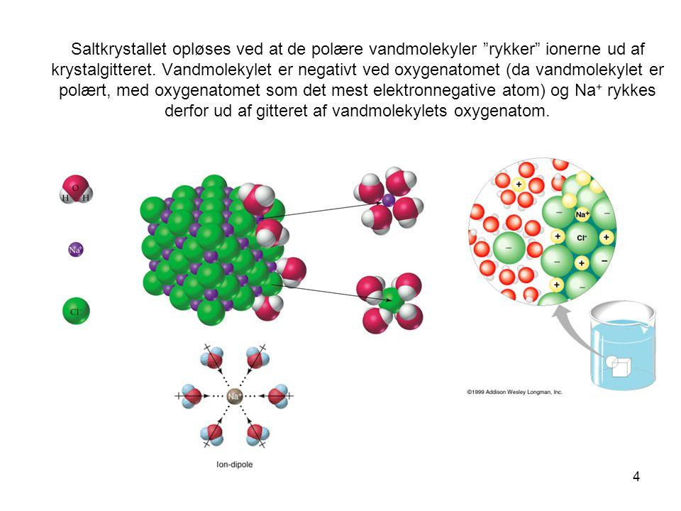 Saltkrystallet opløses ved at de polære vandmolekyler rykker ionerne ud af krystalgitteret.