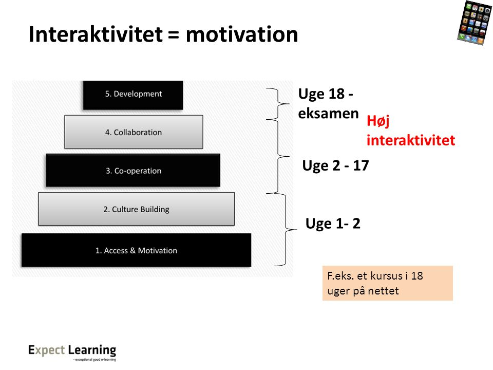 Interaktivitet = motivation