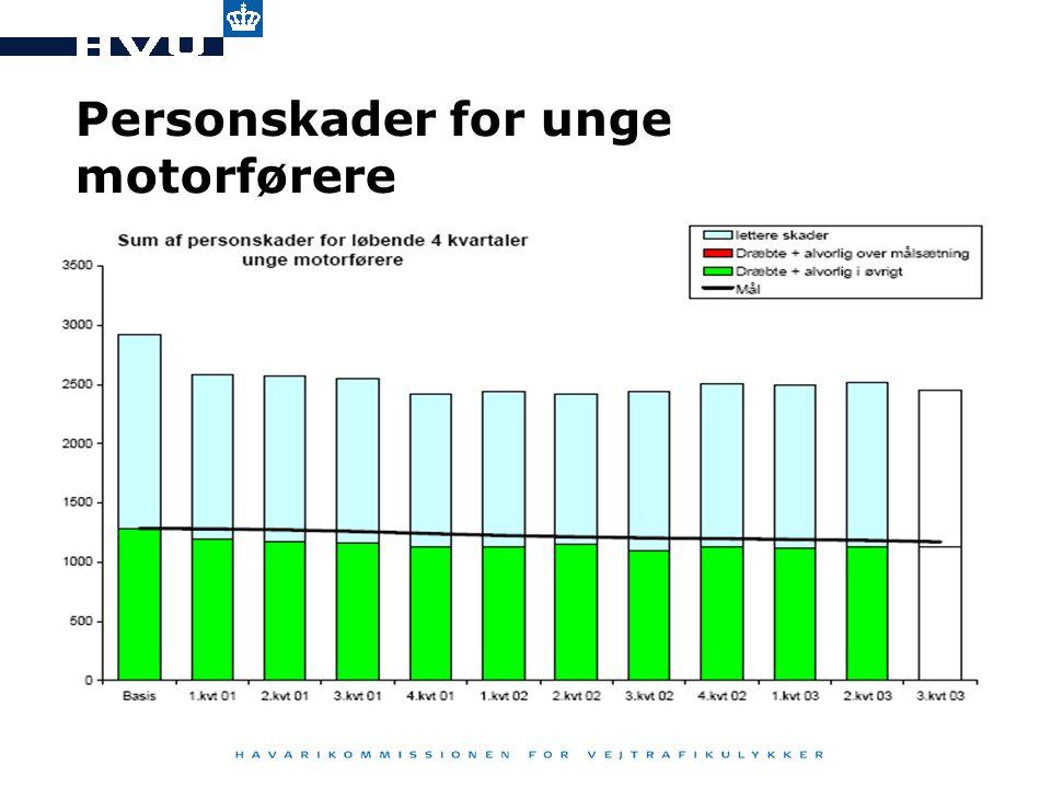 Personskader for unge motorførere